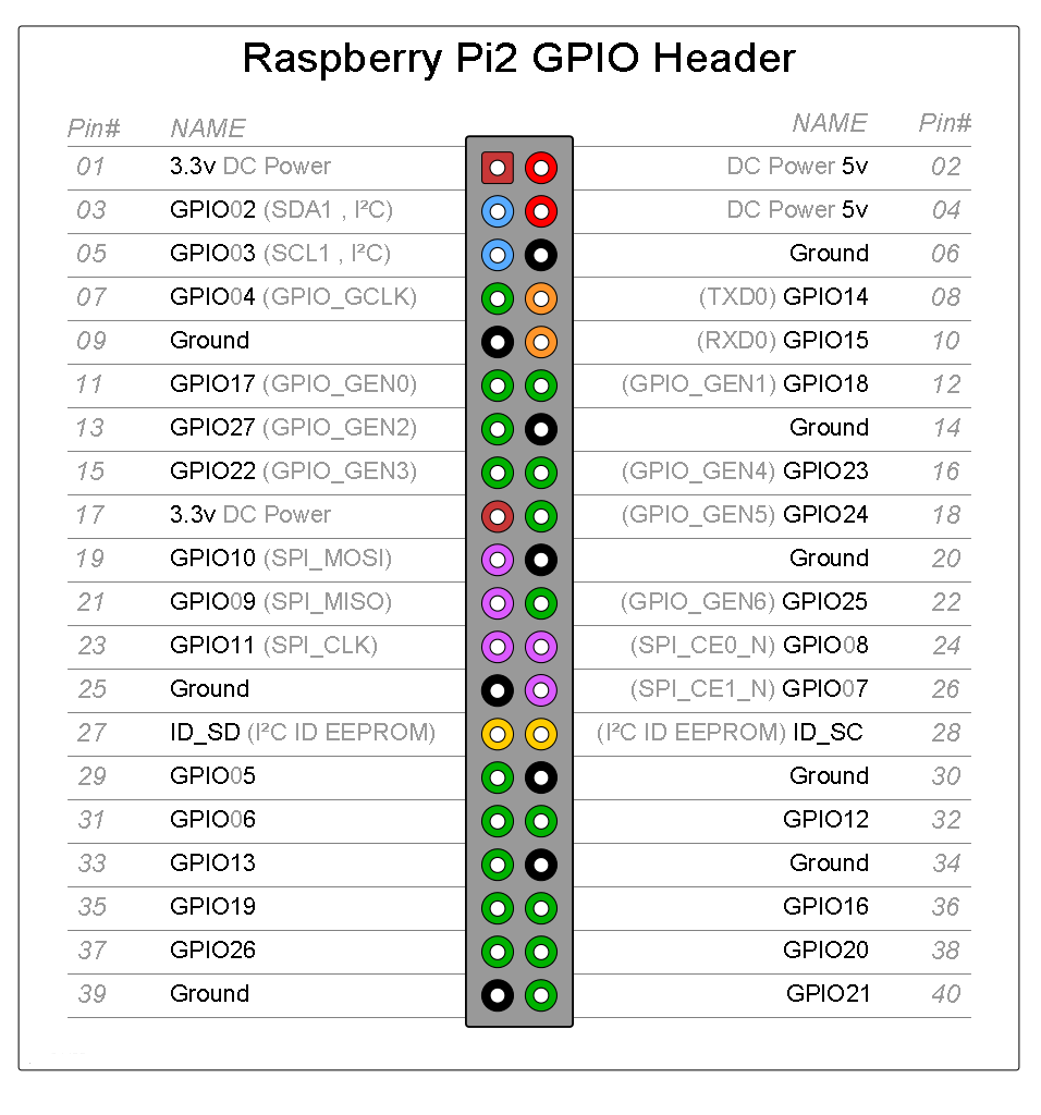 Raspberry PI 2 GPIO ext